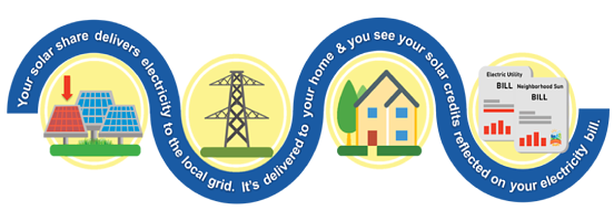 How-Community-Solar-Works